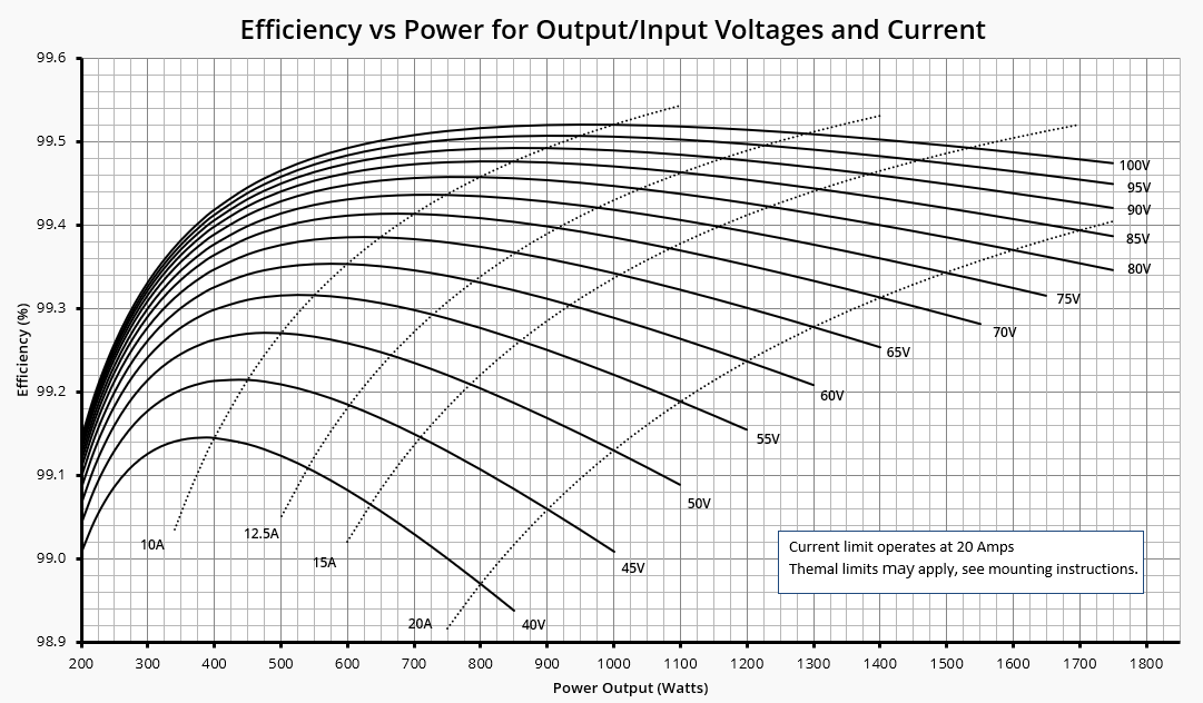 OS1000 Power Curve